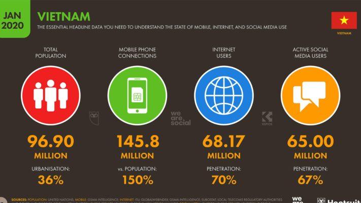 Theo thống kê, năm 2020 tại Việt Nam có 68,17 triệu người sử dụng internet trong tổng số 97 triệu, tăng khoảng 6,2 triệu (tăng hơn + 10,0%) kể từ năm 2019 - đạt tốc độ tăng trưởng nhanh nhất trong khu vực Đông Nam Á